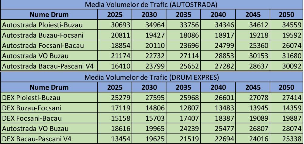volume_trafic_a7