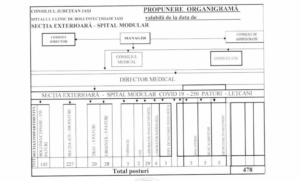 spital_organigrama