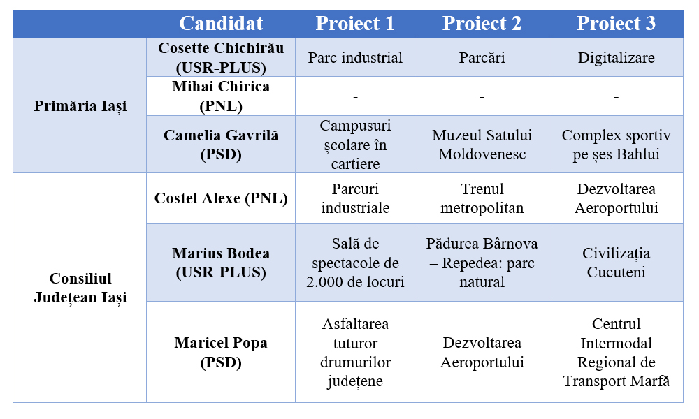 proiecte_candidati