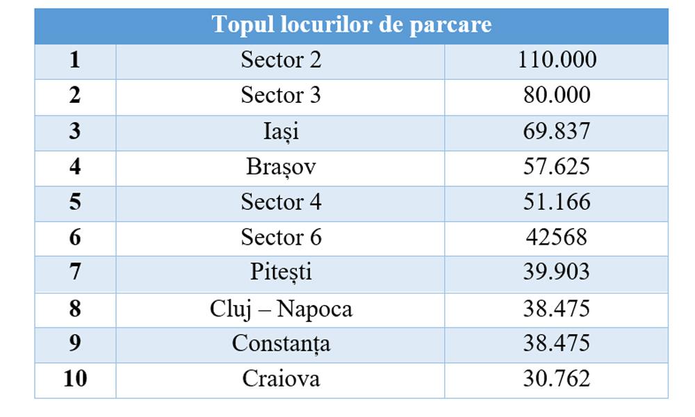 top_locuri